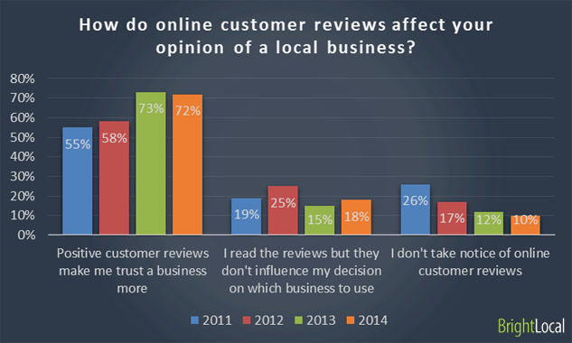 online reviews for business