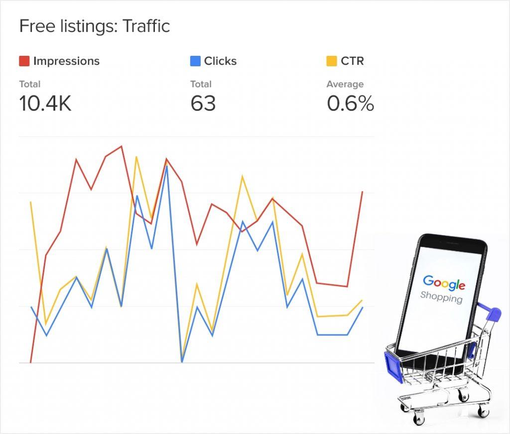 Measure performance of Google Shopping Free listings