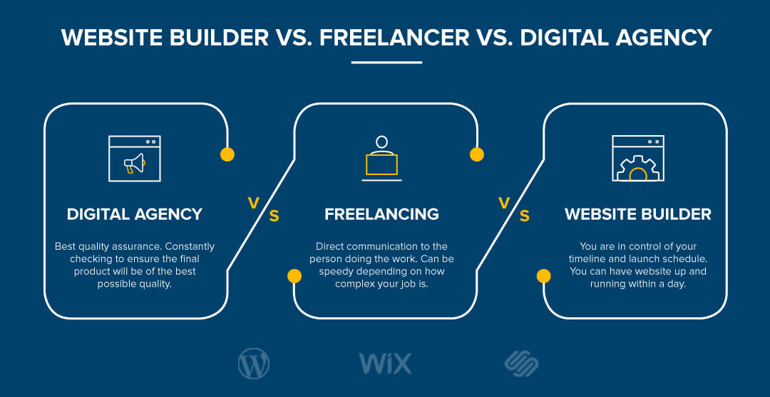 website builder vs. freelancer vs. digital agency